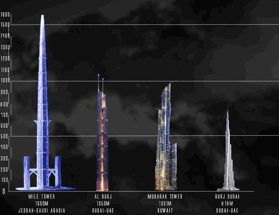 من علامات الساعة التي نراها بأعيننا التطاول في البنيان والتنافس في ذلك 1258494597towers34-s