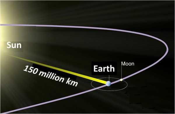 دروس ميدان الظواهر الضوئية والفلكية  حسب منهاج الجيل الثاني 2016 800px-Sun_to_Earth11