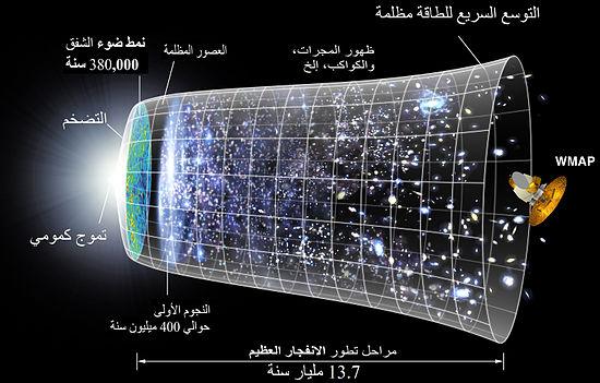 تكريم ثلاثة علماء أمريكيين بجائزة نوبل لجهودهم في أبحاث تأكيد نظرية التوسع الكوني (Arabic_Vision)
